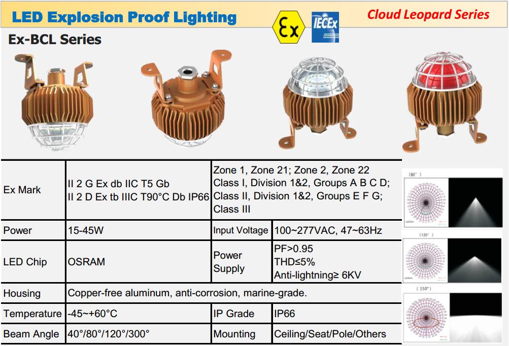 LED Explosion Proof Lighting Cloud Leopard Series